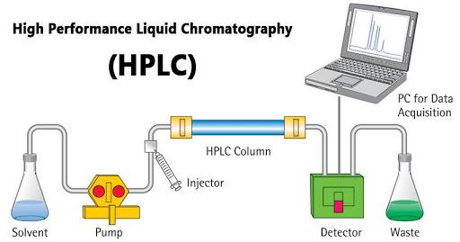 Nước Cất Dùng Trong Phân Tích Thí Nghiệm Sắc Ký Lỏng HPLC
