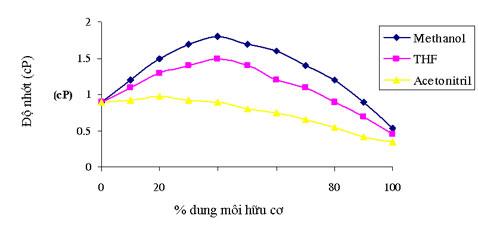 Đô nhớt của dung môi sử dụng phân tích sắc ký lỏng HPLC