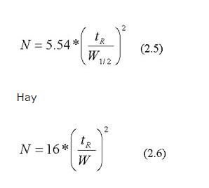 Hiêu năng lý thuyết, sắc ký đồ