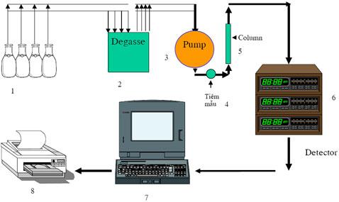 Hệ thống phân tích sắc ký lỏng hiệu năng cao HPLC