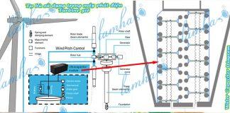 Tụ bù nước dùng trong các turbine gió sản xuất điện